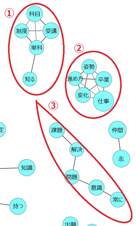 共起ネットワークグロービス2