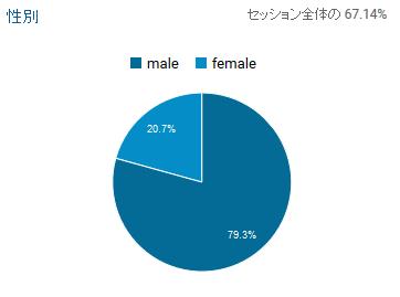 20161124時点性別構成